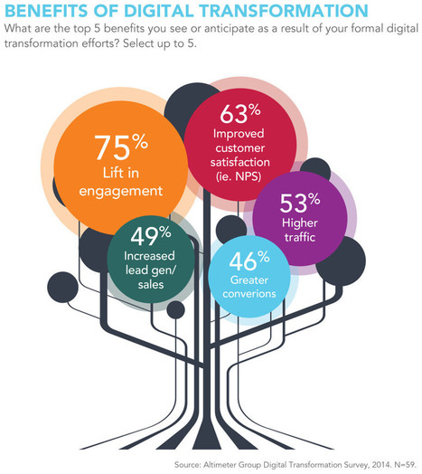 88% of Biz Are Undergoing 'Digital Transformation,' Study Says | 9- PHARMA MULTI-CHANNEL MARKETING  by PHARMAGEEK | Scoop.it