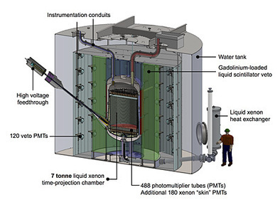 Photonic Positive: It's a go for LUX-Zeplin experiment in dark matter   Amazing Science   Scoop.it