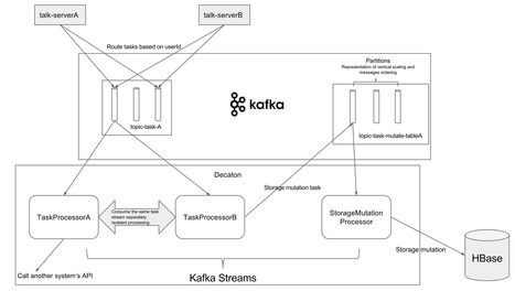 Applying Kafka Streams for internal message delivery pipeline «  LINE Engineers' Blog | Cloud PaaS BigData Hadoop CloudFoundry Java Ruby | Scoop.it