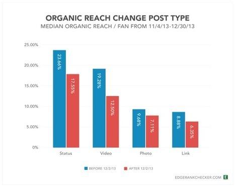 Etude : la baisse du reach Facebook en chiffres | Dérives réseaux sociaux et blog | Scoop.it