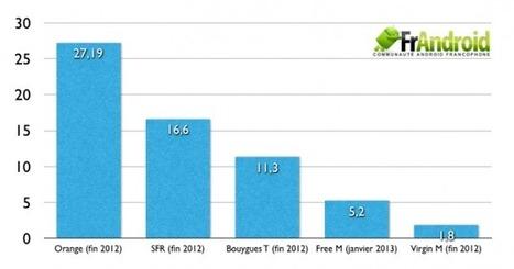 Free Mobile continue sa progression malgré les polémiques   Free Mobile : la révolution. Et après ?   Scoop.it