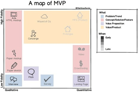 A map of MVP | Framework-driven product management | Scoop.it