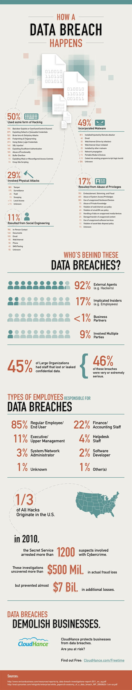 INFOGRAPHIC: How A Data Breach Happens | Cloud Central | Scoop.it