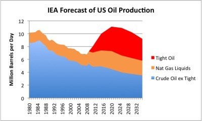 IEA Oil Forecast Unrealistically High; Misses Diminishing Returns | Développement durable et efficacité énergétique | Scoop.it