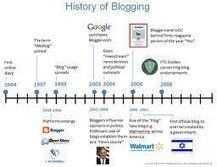 Is blogging on the decline in 2013? | Apps as motivation tools | Scoop.it