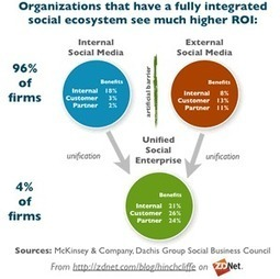 Social Business and Social Media Marketing for Managers: Time to Act! | Social media and trends | Scoop.it