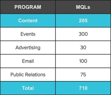 3 Ways To Calculate Conversions From Content Marketing   Newscred Blog   Digital Marketing Strategy   Scoop.it