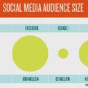 [Infographic] The SMB Social Media Cheat Sheet | visualizing social media | Scoop.it