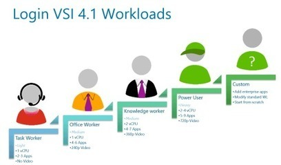 The anatomy of a virtual desktop (Back to Basics)   End User Computing   Scoop.it