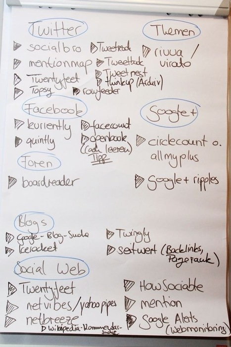Session auf dem Monitoringcamp: Kostenlose Monitoring-Tools | Social Media Monitoring | Scoop.it