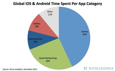 BII REPORT: Here's What Smartphone Users Are Doing With Their Phones | Digital-News on Scoop.it today | Scoop.it
