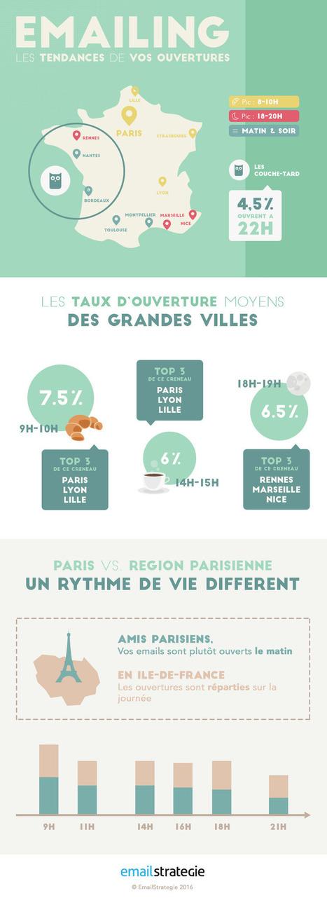 Email: Les tendances d'ouvertures en France | Comarketing-News | E-mailing | Scoop.it