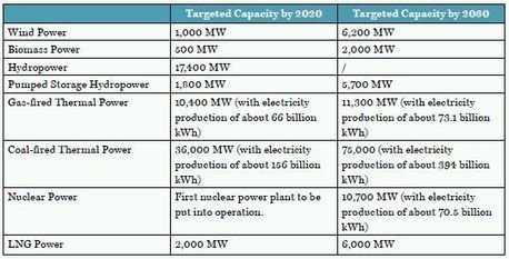 Vietnam Power Development Plan for the 2011-2020 Period - Energy and Natural Resources - Vietnam | Pham Anh Duc - Doing Business with Asia | Scoop.it