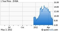 Zynga And Online Gambling: Not An Option, Seeking Alpha | Poker & eGaming News | Scoop.it
