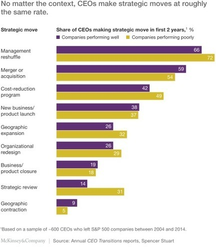 How new CEOs can boost their odds of success | digitalNow | Scoop.it