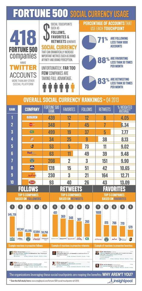 Fortune 500 Social Currency Usage (inforgraphic) | Infographic news | Scoop.it