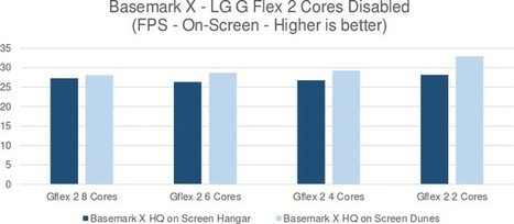 Study Shows Octa Core Processors Bring Little Over Quad Core Processors in Mobile Devices | Embedded Systems News | Scoop.it