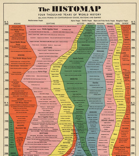 Infographic: 4,000 Years Of Human History Captured In One Retro Chart | visual data | Scoop.it