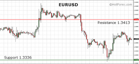 EURUSD taking a breather ahead of the ECB Interest Rate decision in Press Conference | HotForex Blog | hotforex news | Scoop.it