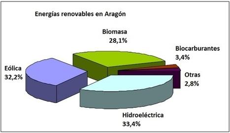 Panorama - Aragón avanza hacia la independencia energética - Energías Renovables, el periodismo de las energías limpias. | Biomasa, tecnología sostenible para un futuro duradero! | Scoop.it