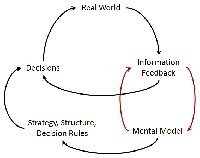Learning is a feedback process   Feedback Solutions for Obesity   Business Ethics and Innovative Leadership   Scoop.it