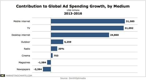 Top Drivers of Global Ad Spending Growth, From 2013 Through 2016 - Property Portal Watch   Digital-News on Scoop.it today   Scoop.it