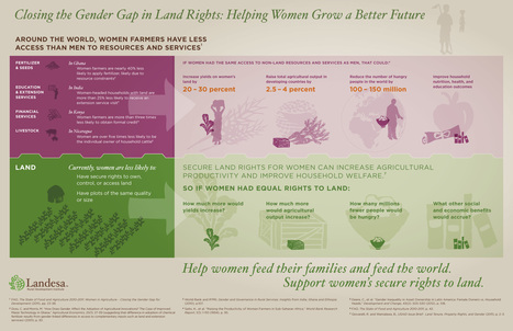ONE | INFOGRAPHIC: Closing the gender gap in land rights | green infographics | Scoop.it