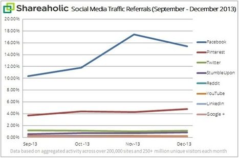 In Q4, Facebook, Pinterest and StumbleUpon referrals up 30%+ | Pinterest | Scoop.it