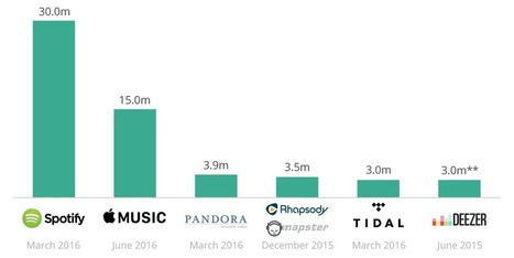 If Apple buys Tidal, it won't be for the subscribers — it's only got 3 million | Entrepreneurship, Innovation | Scoop.it