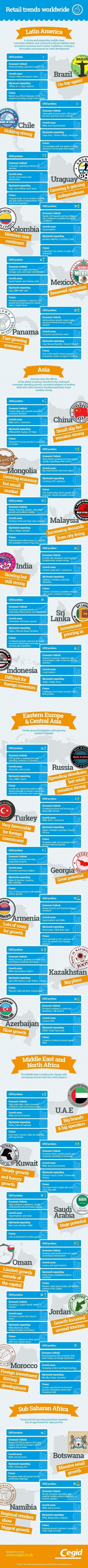 Retail Trends across Top 20 Major Countries | Infographic | All Infographics | Scoop.it