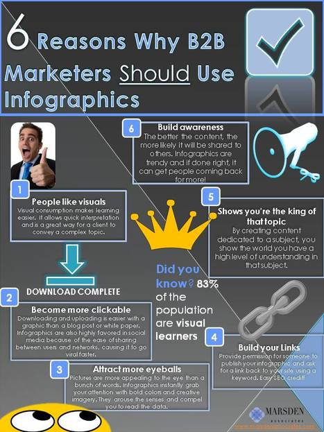 Why B2B Marketers Should Use Infographics + An Infographic | AMAZING WORLD IN PICTURES | Scoop.it