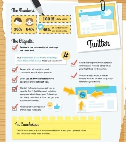 Twitter : les bonnes pratiques dans un usage professionnel | Social Media | Scoop.it