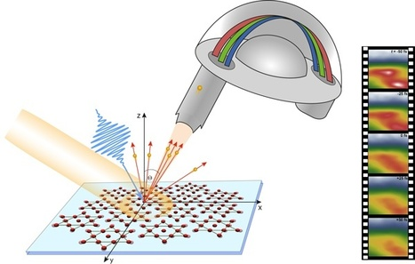 Extreme ultraviolet movies reveal inside story of complex materials   Amazing Science   Scoop.it