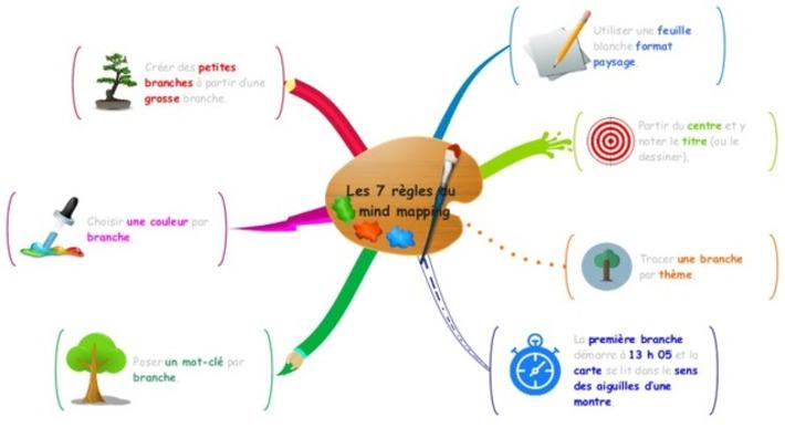 Les 7 règles du  mind mapping | IFETH 83 | Scoop.it