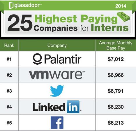 Some Interns Earn $7,000+ Per Month | Vikki Cvichiee | Scoop.it