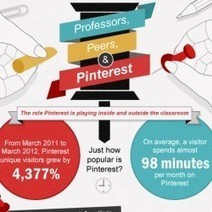 Professors, Peers, & Pinterest [Infographic] | Social Media e Innovación Tecnológica | Scoop.it