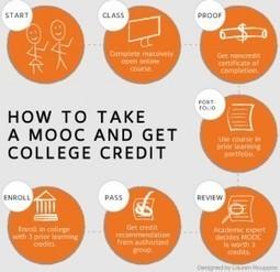 STRIP-TEACH » Les cours ex-cathedra, c'est bientôt fini ! De qui se MOOC-t-on ?   Apprendre et former   Scoop.it