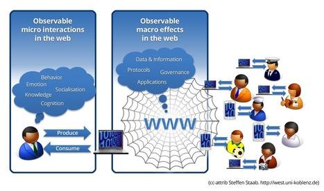 WEB-SCIENCE | Wbsc | Scoop.it