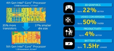 Intel unleashes 28 fifth-generation Core processors to transform personal computing | Colocation | Scoop.it