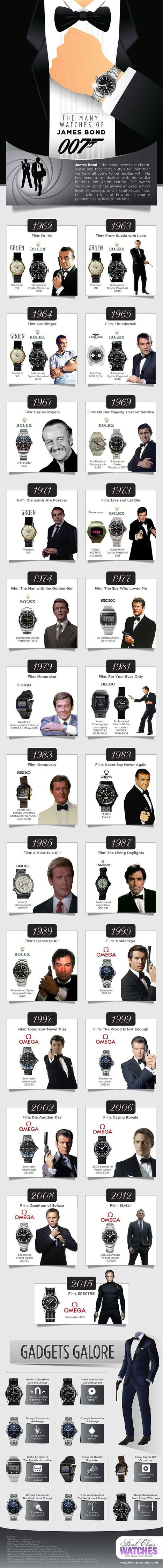The Many Watches of James Bond | robinjoen | Scoop.it