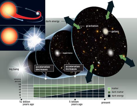 Se concede el Nobel de Física a los descubridores de la expansión acelerada del universo   Recull diari   Scoop.it