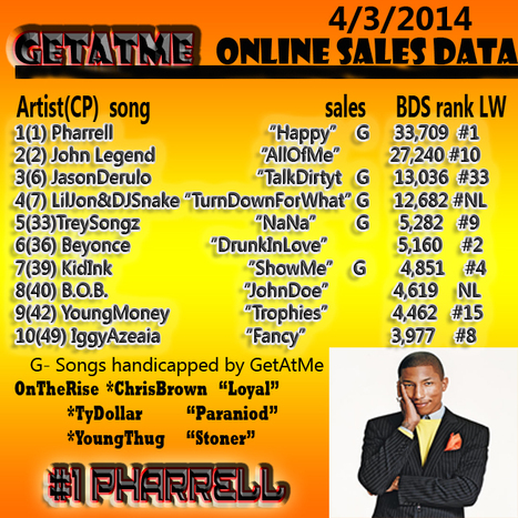 """GetAtMe- OnlineSalesData- 4/3/2014 Pharrell at the top with """"Happy"""" 