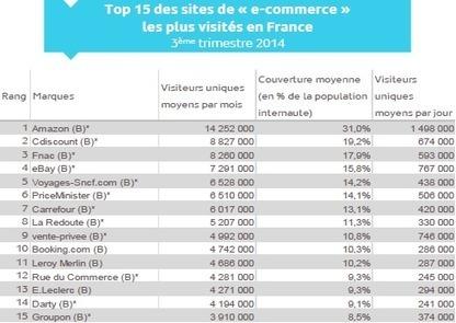 Audience : le Top 15 des e-marchands français au 3ème trimestre | e-commerce,Web marketing ou autre.... | Scoop.it