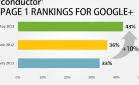 Google+ in the SERPs Increasing; Authorship Adoption High [Data] | SEO copywriting | Scoop.it