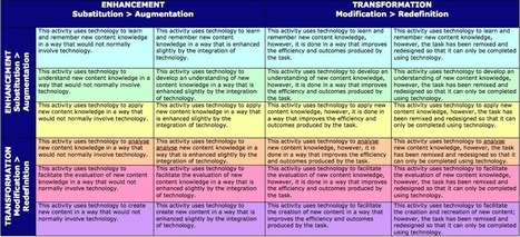 Redefining the task with technology – an evaluation tool | Kristina ... | 21st Century Classroom | Scoop.it