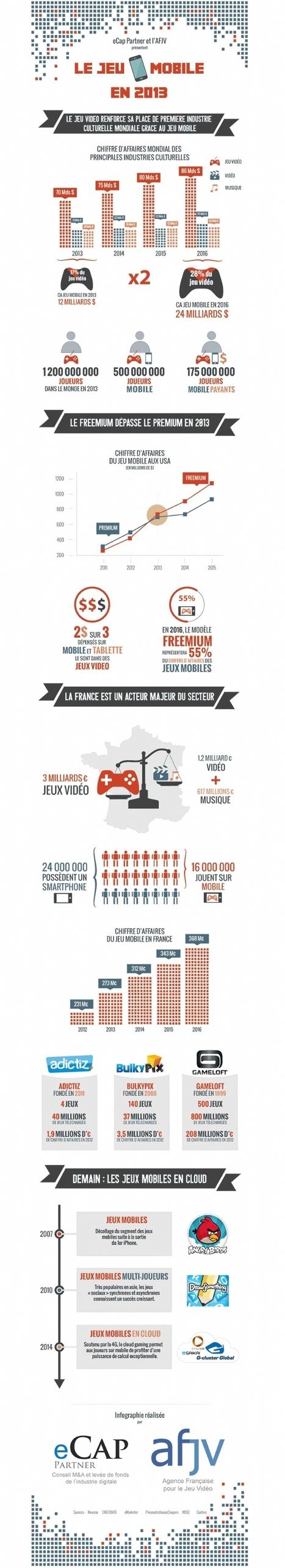 Infographie   16 millions de joueurs sur mobile en France   Telecom et applications mobiles   Scoop.it