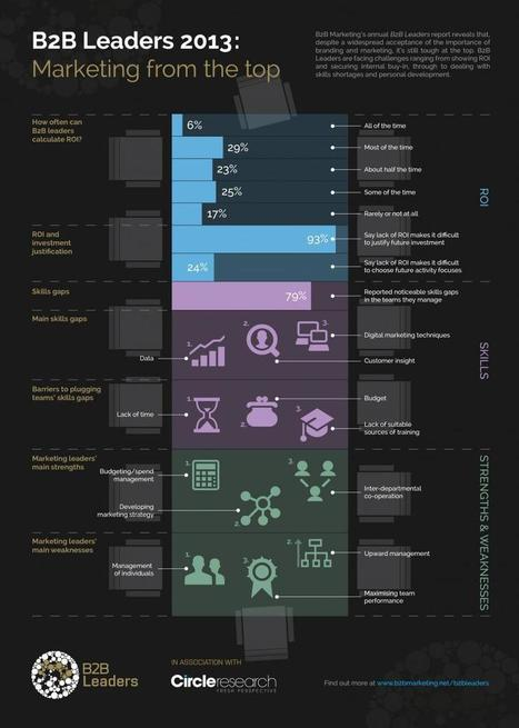 Interesting Infographics: Top 3 Challenges B2B Leaders Face Today - Business 2 Community | Beyond Marketing | Scoop.it