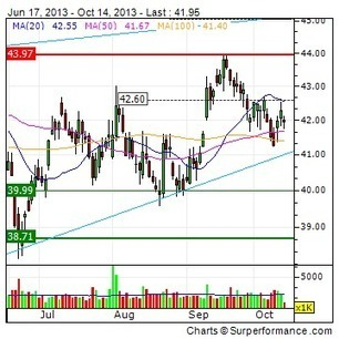 MARRIOTT INTERNATIONAL INC : SpringHill Suites' Save Art! Campaign ... - 4-traders (press release) | Arts in Education | Scoop.it
