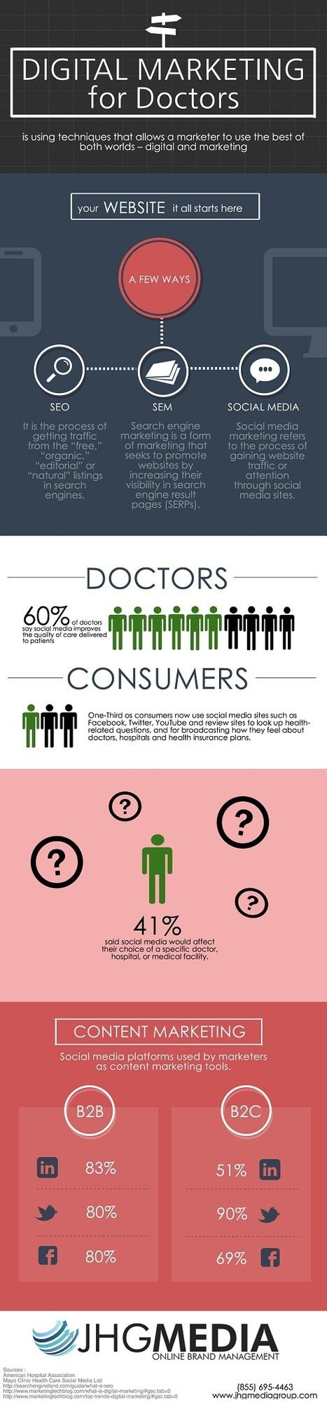 Digital Marketing For Doctors   Healthcare updates   Digital Healthcare Trends   Scoop.it
