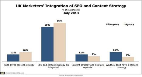 Zoekmachine strategie | Social media | Scoop.it